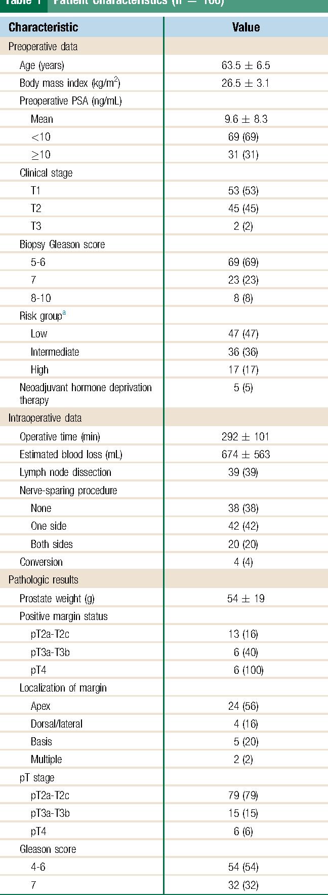 Table 1 Patient Characteristics (n [ 100)