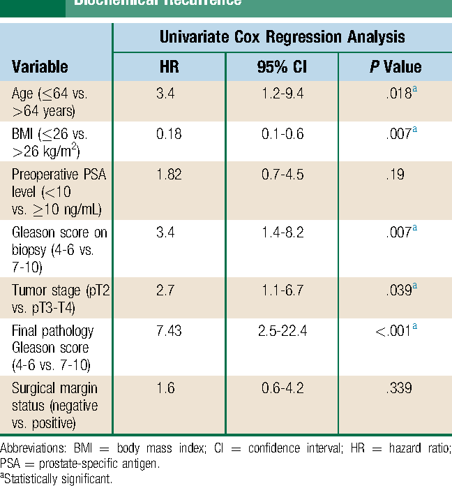 Table 3 Univariate Cox Regression Analysis for Risk of Biochemical Recurrence