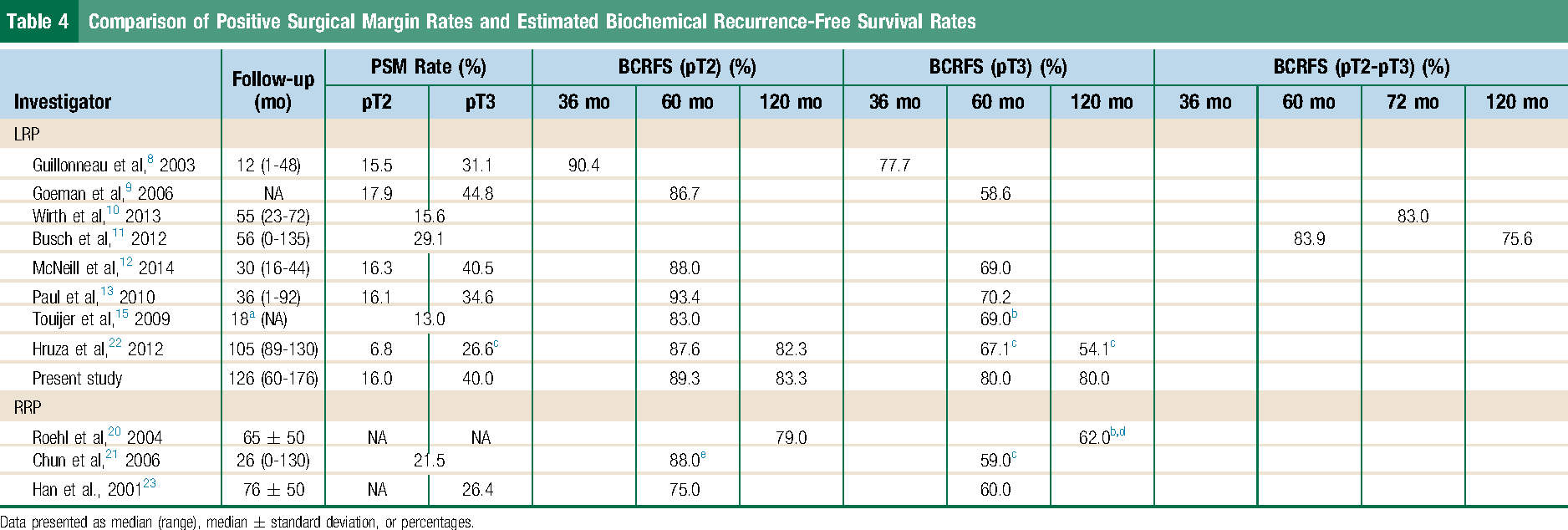 Table 4 Comparison of Positive Surgical Margin Rates and Estimated Biochemical Recurrence-Free Survival Rates