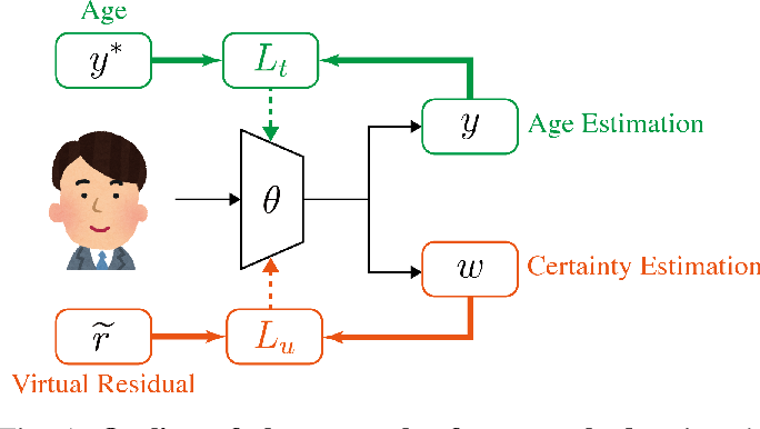 Figure 1 for The Aleatoric Uncertainty Estimation Using a Separate Formulation with Virtual Residuals