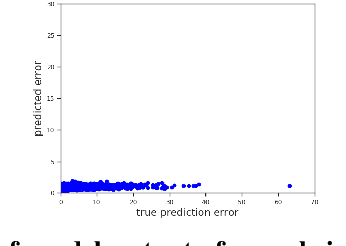 Figure 3 for The Aleatoric Uncertainty Estimation Using a Separate Formulation with Virtual Residuals