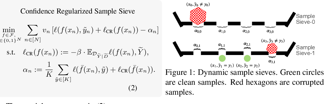 Figure 1 for Learning with Instance-Dependent Label Noise: A Sample Sieve Approach