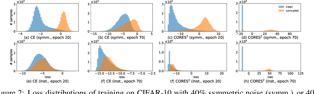 Figure 3 for Learning with Instance-Dependent Label Noise: A Sample Sieve Approach