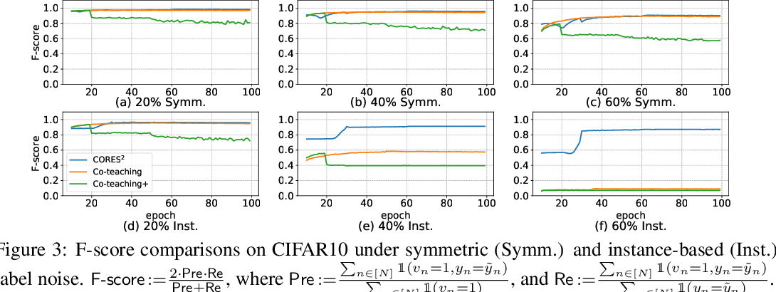 Figure 4 for Learning with Instance-Dependent Label Noise: A Sample Sieve Approach