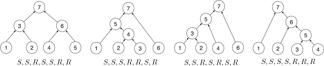 Figure 1 for Learning to Compose Words into Sentences with Reinforcement Learning