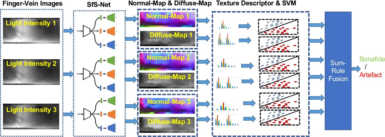Figure 3 for Detecting Finger-Vein Presentation Attacks Using 3D Shape & Diffuse Reflectance Decomposition