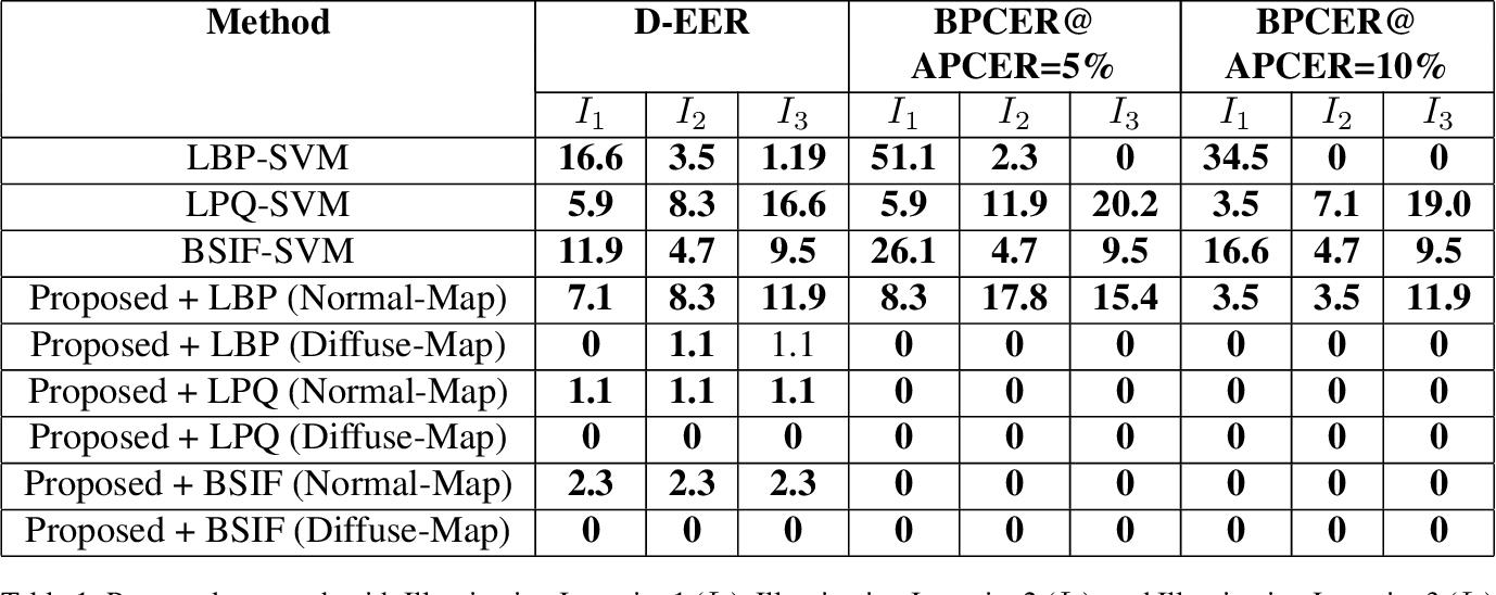 Figure 2 for Detecting Finger-Vein Presentation Attacks Using 3D Shape & Diffuse Reflectance Decomposition