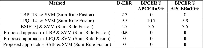Figure 4 for Detecting Finger-Vein Presentation Attacks Using 3D Shape & Diffuse Reflectance Decomposition