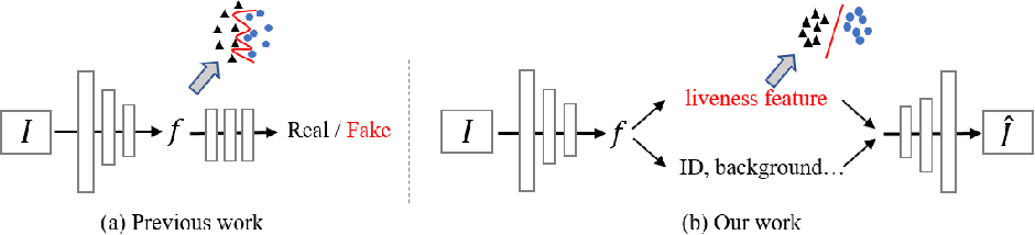 Figure 1 for Face Anti-Spoofing Via Disentangled Representation Learning