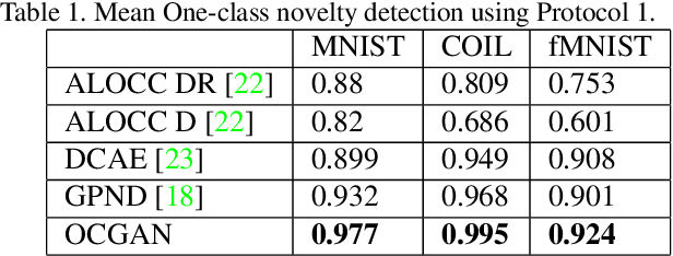 Figure 2 for OCGAN: One-class Novelty Detection Using GANs with Constrained Latent Representations