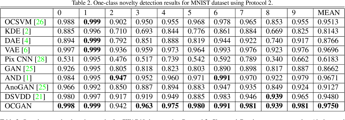 Figure 4 for OCGAN: One-class Novelty Detection Using GANs with Constrained Latent Representations