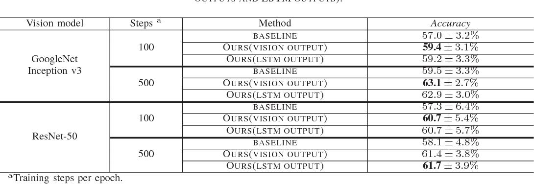 Figure 4 for Leveraging Disease Progression Learning for Medical Image Recognition