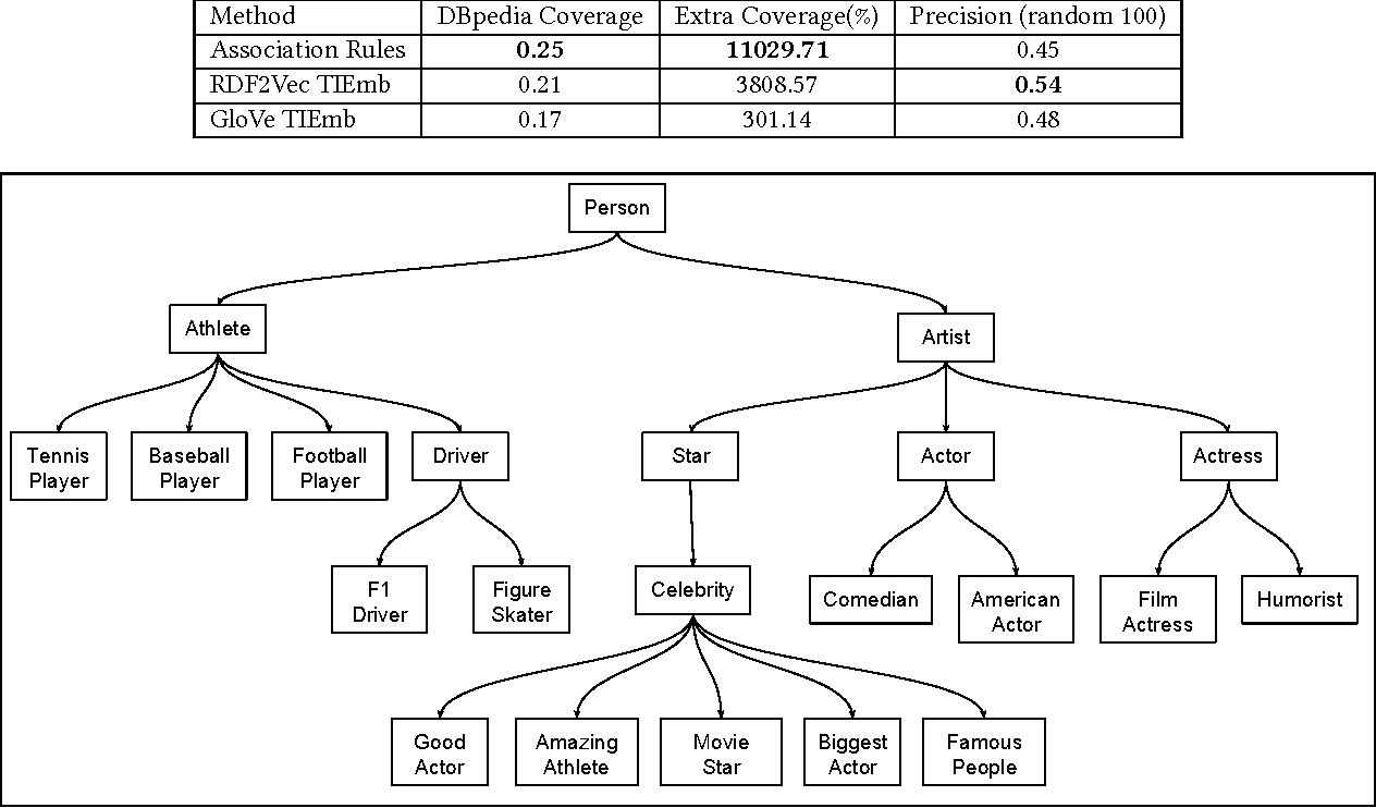 Figure 4 for Large-scale Taxonomy Induction Using Entity and Word Embeddings