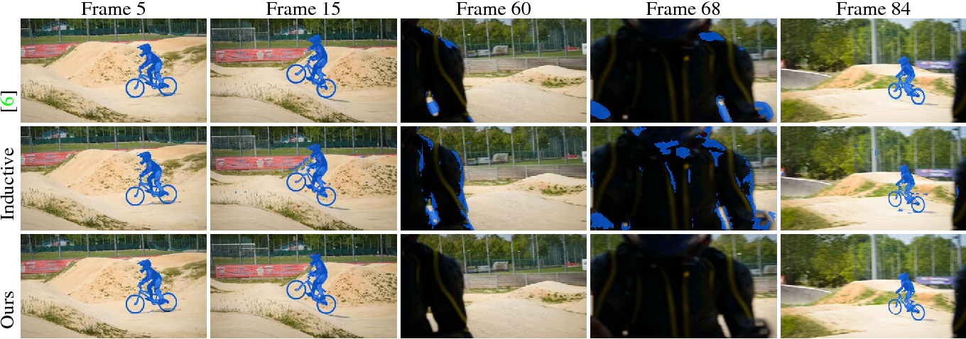 Figure 3 for Discrete-Continuous ADMM for Transductive Inference in Higher-Order MRFs
