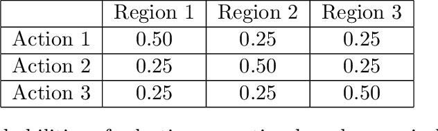 Figure 1 for Distributional Robust Batch Contextual Bandits