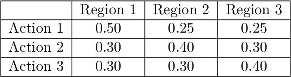 Figure 3 for Distributional Robust Batch Contextual Bandits