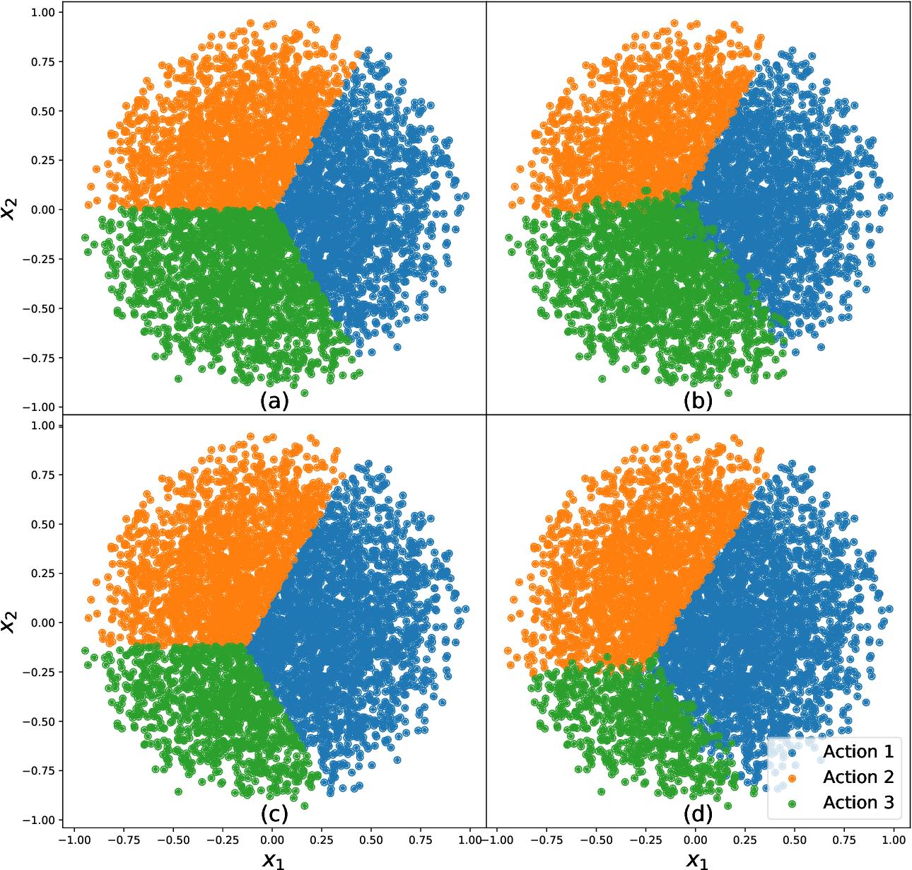 Figure 2 for Distributional Robust Batch Contextual Bandits