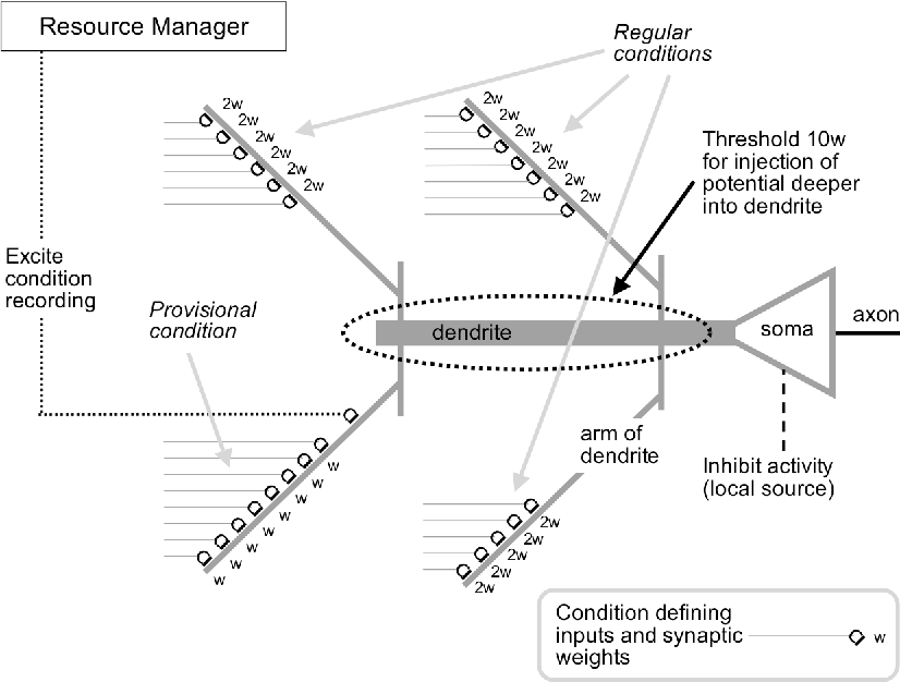 The hippocampal system as the cortical resource manager: a model ...