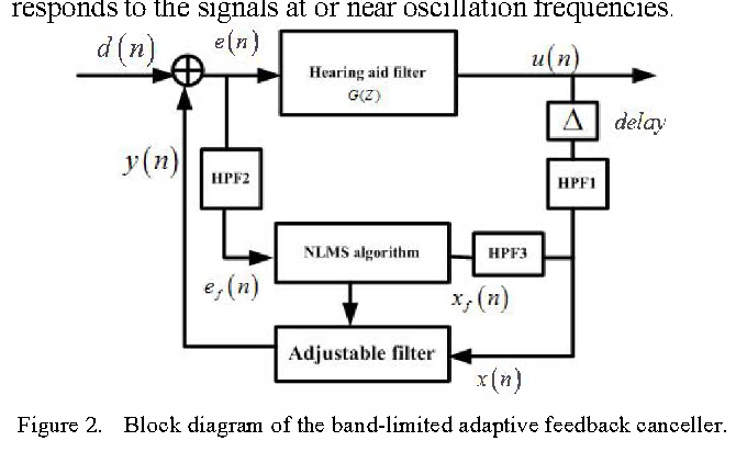 The application of band limited nlms algorithm in hearing aids figure 2 ccuart Choice Image