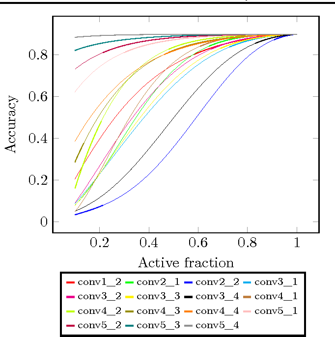 Figure 1 for Lazy Evaluation of Convolutional Filters