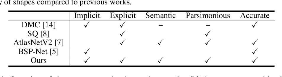 Figure 2 for Neural Star Domain as Primitive Representation