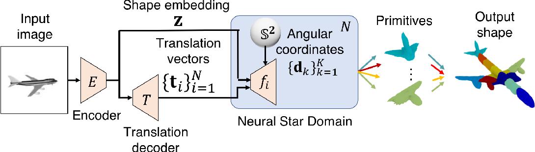 Figure 3 for Neural Star Domain as Primitive Representation