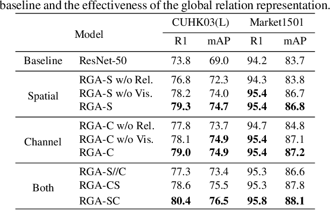 Figure 2 for Relation-Aware Global Attention