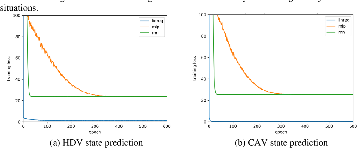 Figure 3 for Addressing crash-imminent situations caused by human driven vehicle errors in a mixed traffic stream: a model-based reinforcement learning approach for CAV