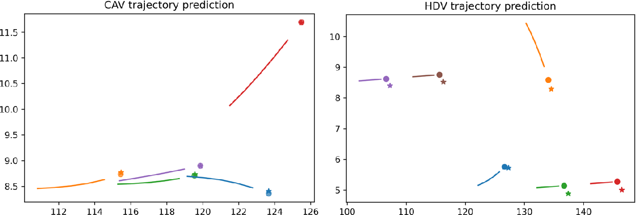 Figure 4 for Addressing crash-imminent situations caused by human driven vehicle errors in a mixed traffic stream: a model-based reinforcement learning approach for CAV