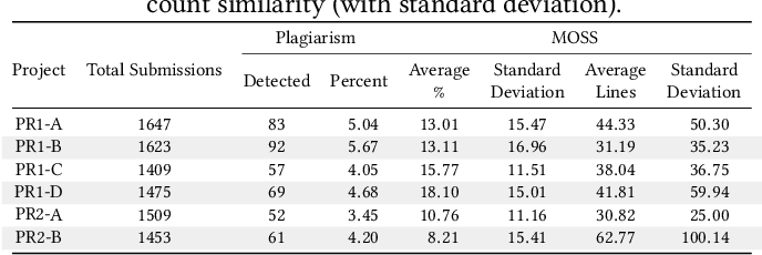 Collaboration Versus Cheating: Reducing Code Plagiarism in
