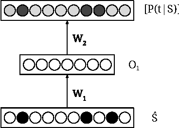 Figure 1 for Neural Network Translation Models for Grammatical Error Correction