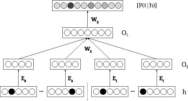 Figure 3 for Neural Network Translation Models for Grammatical Error Correction