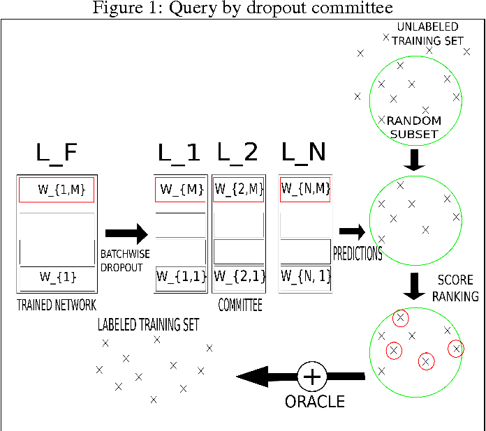 Figure 1 for QBDC: Query by dropout committee for training deep supervised architecture