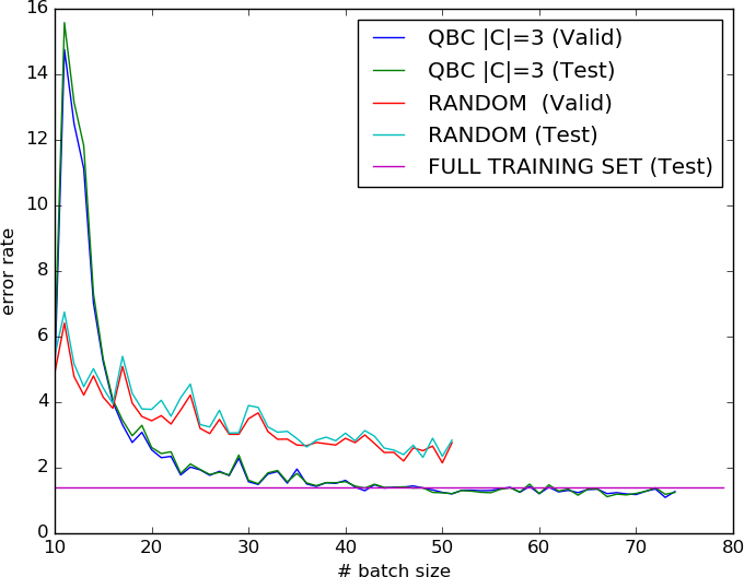 Figure 3 for QBDC: Query by dropout committee for training deep supervised architecture