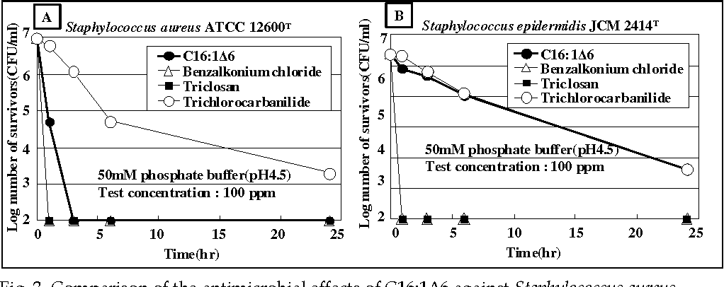 Fig. 3. Comparison of the antimicrobial effects of C16:1Δ6 against Staphylococcus aureus ATCC 12600T (left panel) and Staphylococcus epidermidis JCM 2414T (right panel).