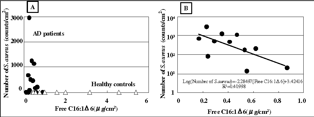 Fig. 4. Relationship between free C16:1Δ6 and S. aureus in the skin. A: in the skin of AD patients and Healthy Controls; B: in the skin of AD patients who exhibited more than 10 counts/cm2 of S. aureus. AD patients; (●), Healthy Controls; (∆)