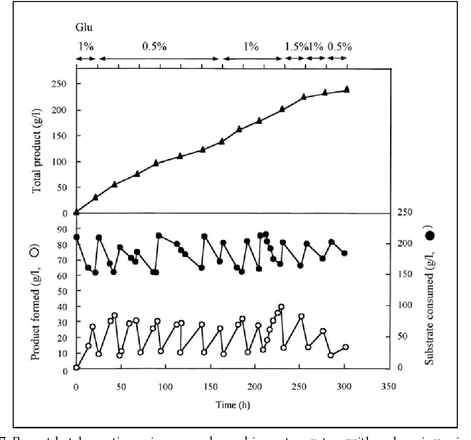 Fig. 7. Repeat-batch reaction using a membrane bioreactor system with a phase inversion for the production of IP-C16:1Δ6 by the resting cells of Rhodococcus sp. KSM-MT66.