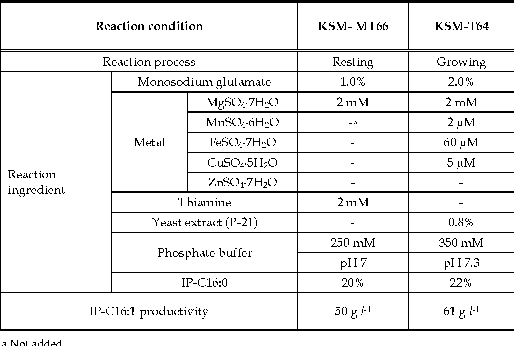 Table 1. Production of IP-C16:1Δ6 by Rhodococcus sp. KSM-MT66 and KSM-T64.