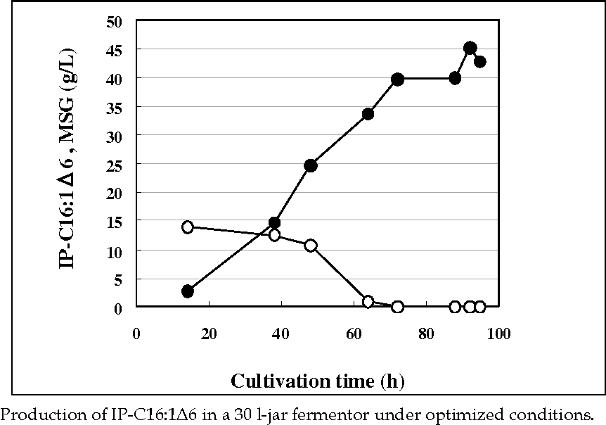 Fig. 8. Production of IP-C16:1Δ6 in a 30 l-jar fermentor under optimized conditions.