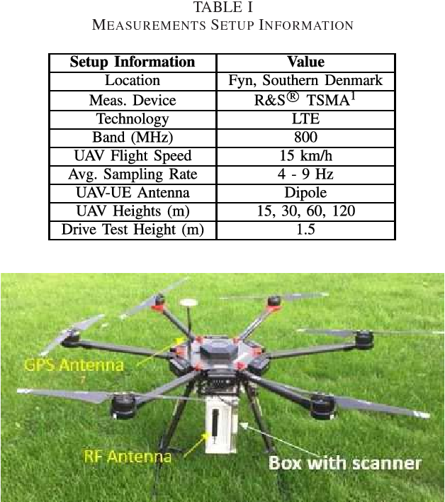 Figure 1 from Radio Channel Modeling for UAV Communication Over