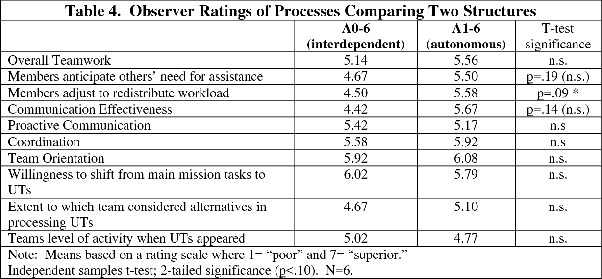 Table 4. Observer Ratings of Processes Comparing Two Structures A0-6