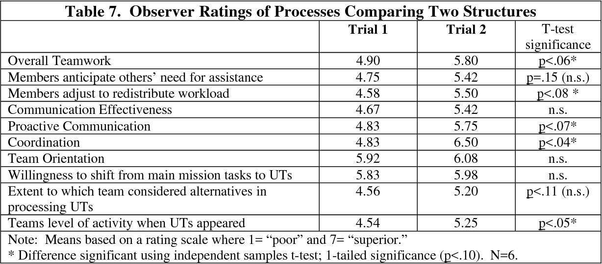 Table 7. Observer Ratings of Processes Comparing Two Structures Trial 1 Trial 2 T-test