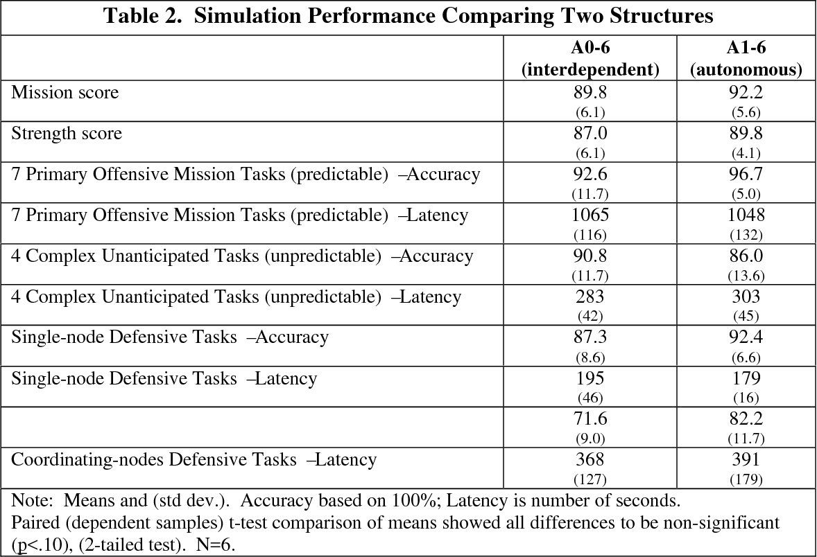 Table 2. Simulation Performance Comparing Two Structures