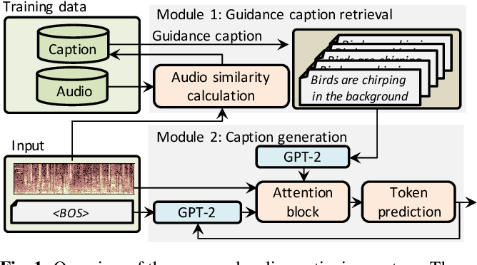 Figure 1 for Audio Captioning using Pre-Trained Large-Scale Language Model Guided by Audio-based Similar Caption Retrieval