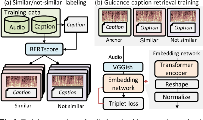 Figure 3 for Audio Captioning using Pre-Trained Large-Scale Language Model Guided by Audio-based Similar Caption Retrieval