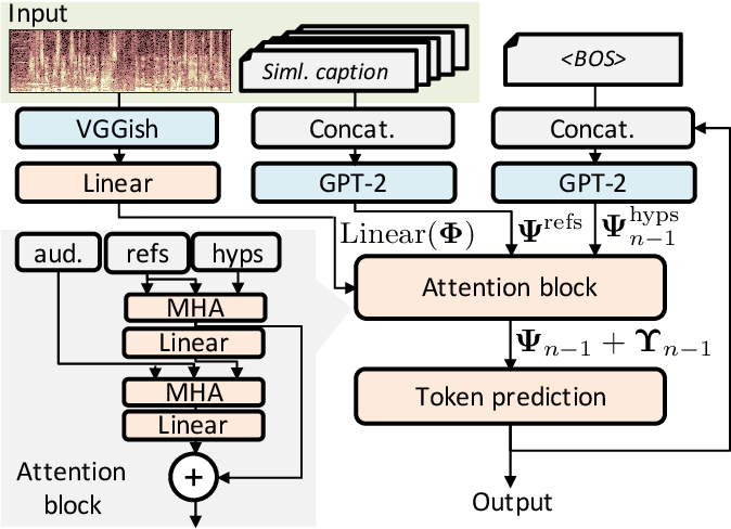 Figure 4 for Audio Captioning using Pre-Trained Large-Scale Language Model Guided by Audio-based Similar Caption Retrieval