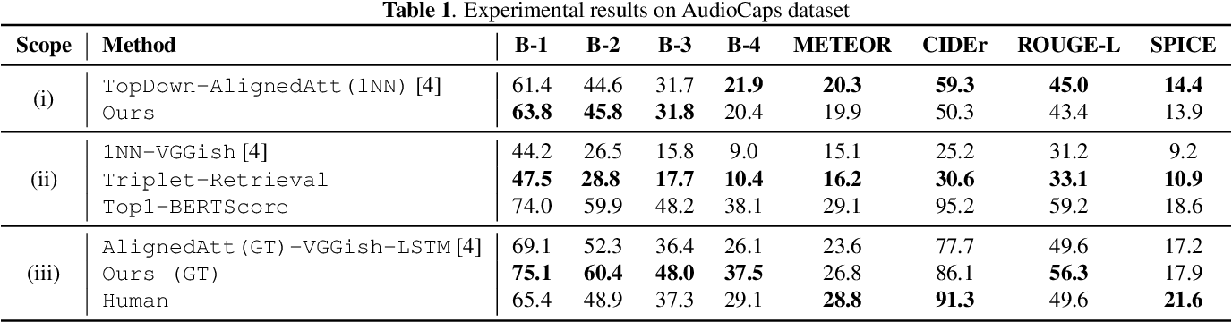 Figure 2 for Audio Captioning using Pre-Trained Large-Scale Language Model Guided by Audio-based Similar Caption Retrieval