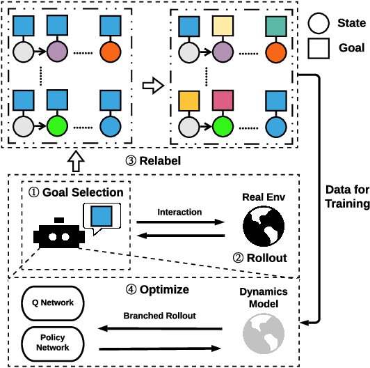 Figure 1 for MapGo: Model-Assisted Policy Optimization for Goal-Oriented Tasks