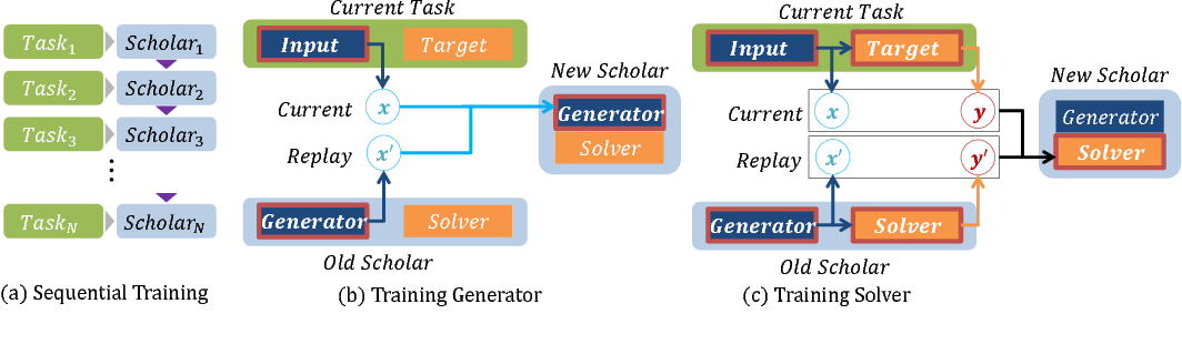 Figure 1 for Continual Learning with Deep Generative Replay