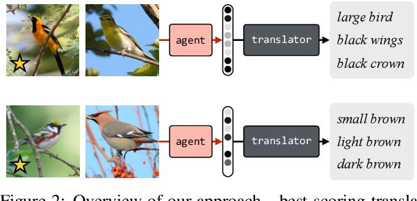 Figure 3 for Translating Neuralese
